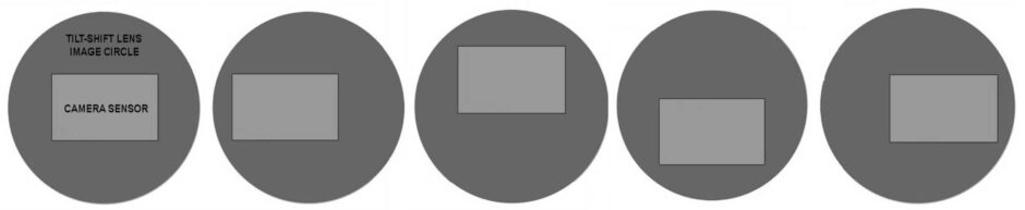 Image circle and positions of the final image inside it, as the camera shifts in all directions.